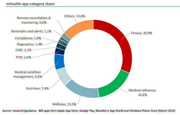 mhealth_app_growth_2014_source-research2guidance
